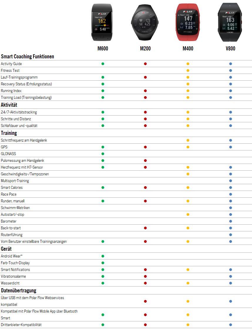 Tabelle-POLAR-Produktvergleich-M200-M400-M600-V800-01