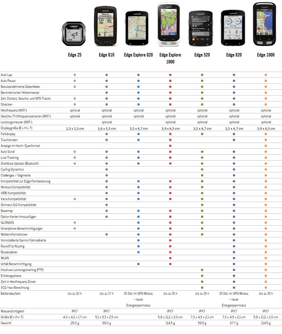 Tabelle-Garmin-Produktvergleich-Edge-Radcomputer-Familie-02