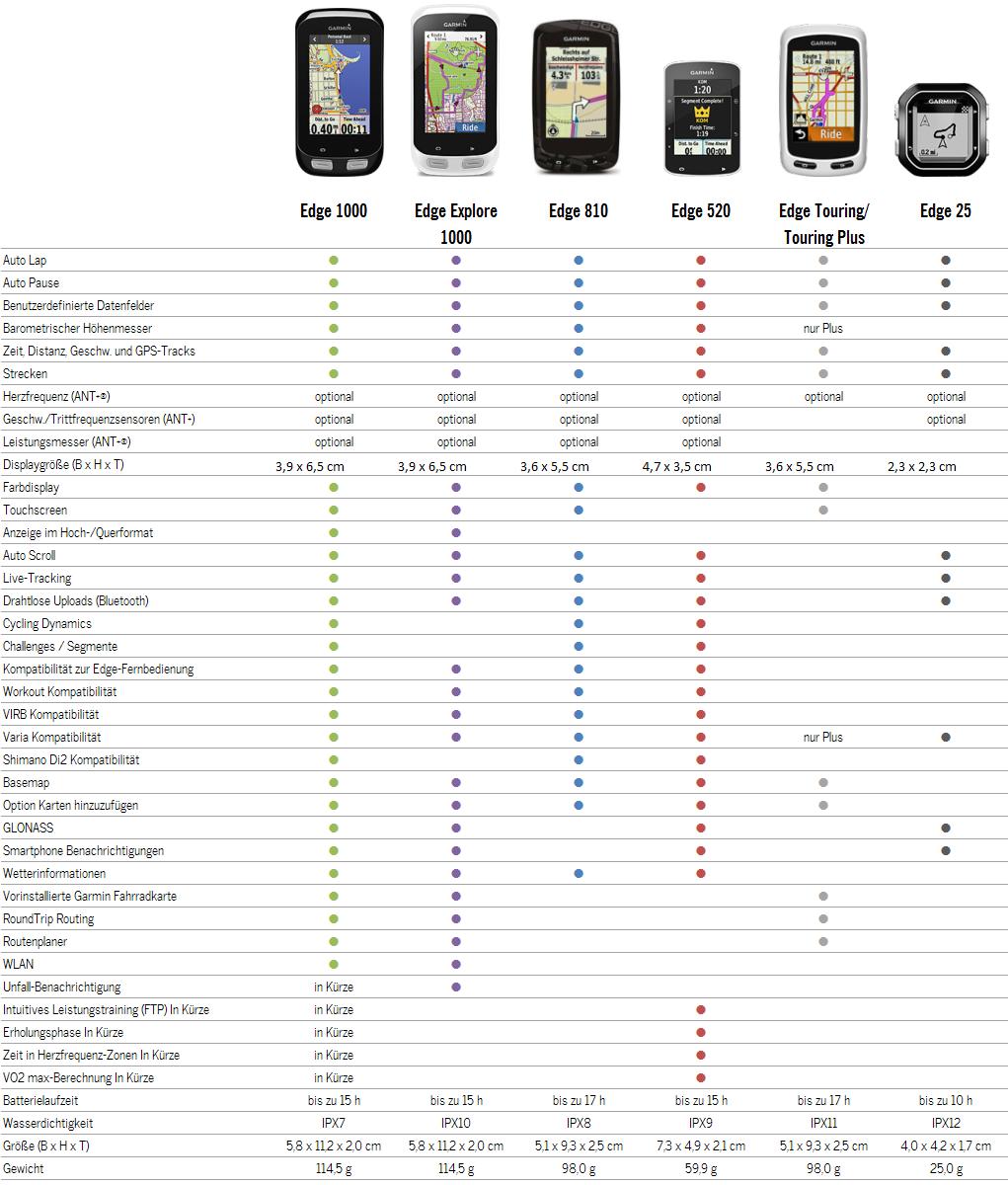 Tabelle-Garmin-Produktvergleich-Edge-Radcomputer-Familie-01