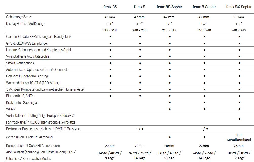 Tabelle-Garmin-fenix-5-Produktvergleich-01