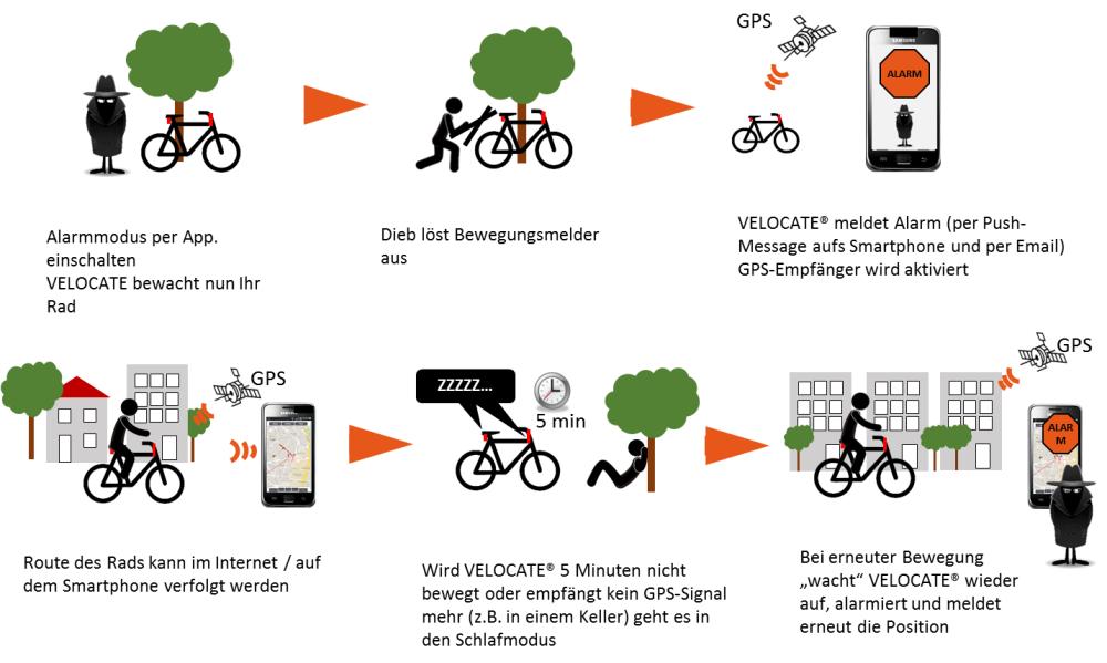 Banner-velocate-gps-fahrrad-ruecklicht-mit-integriertem-gps-tracker-fahrrad-diebstahlschutz-01